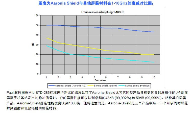50dB Aaronia-Shield EMC屏蔽面料